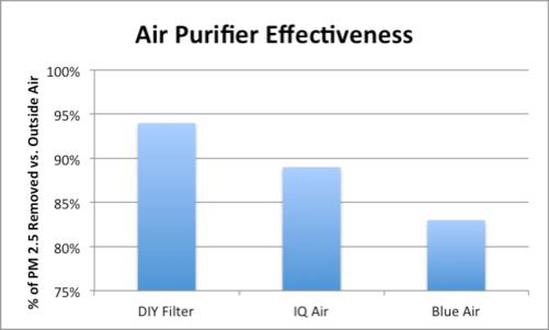 DIY Filter comparison