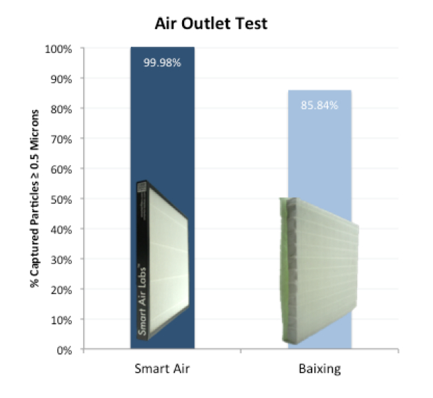 Smart Air HEPA Filter outcompeted Baixing