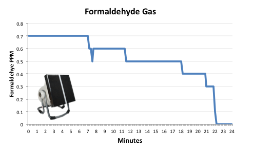 Formaldehyde activated carbon charcoal filter test