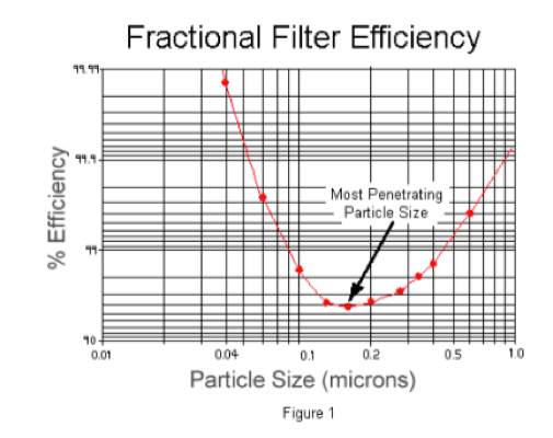 Fractional Filter Efficiency