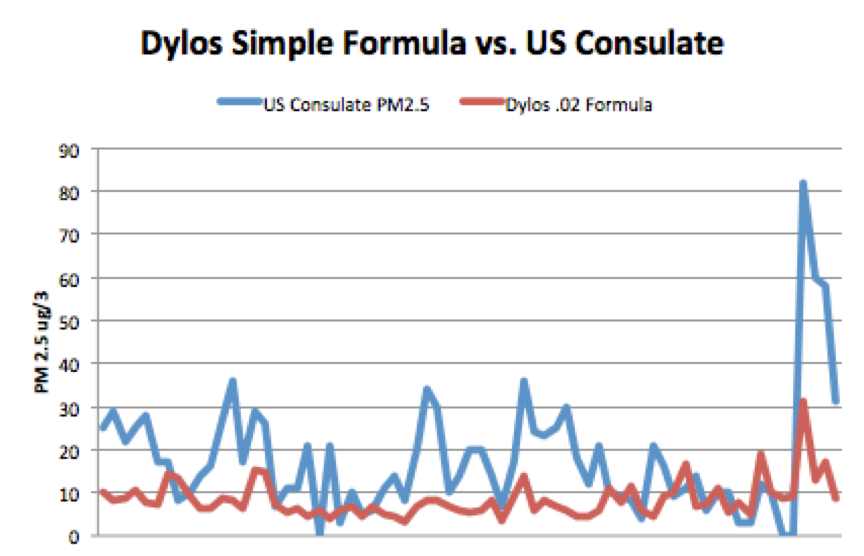 dylos-simple-formular-0-02-vs-us-comsulate