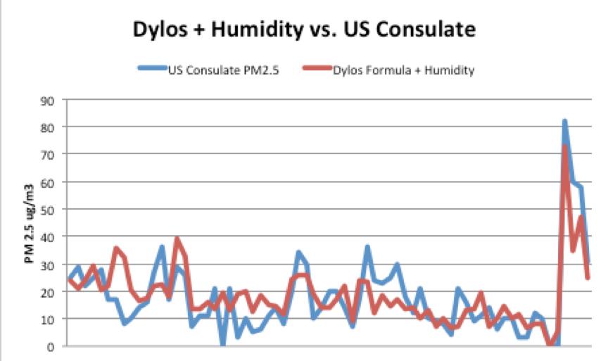 dyloshumidity-vs-us-consulate