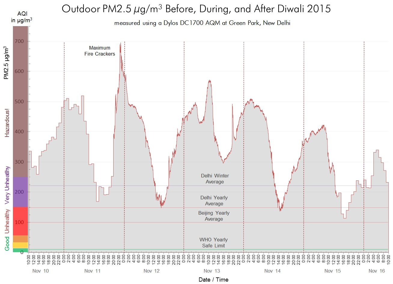 Diwali Pollution Graph 2015