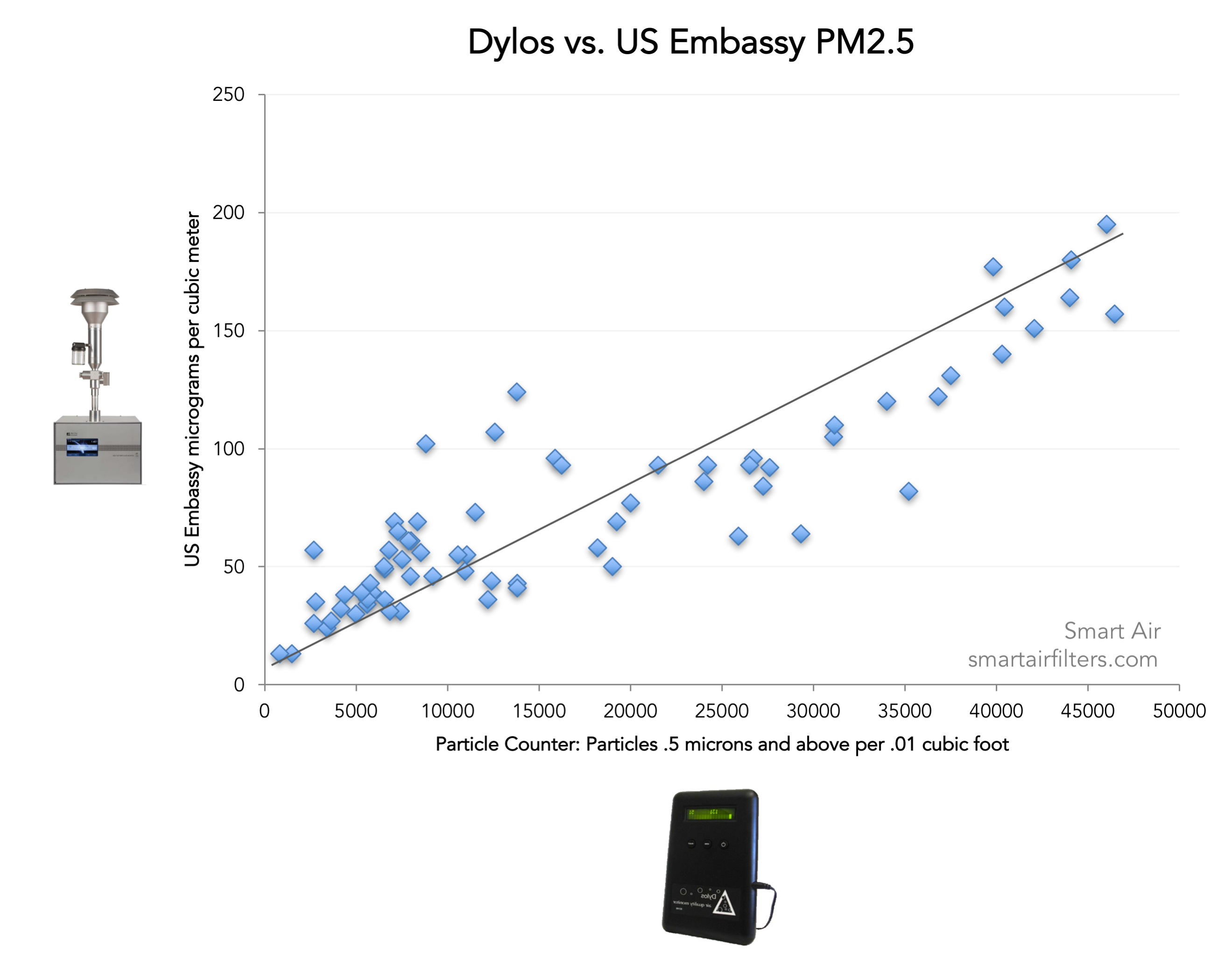 Dylos particle counter versus EBAM Monitor