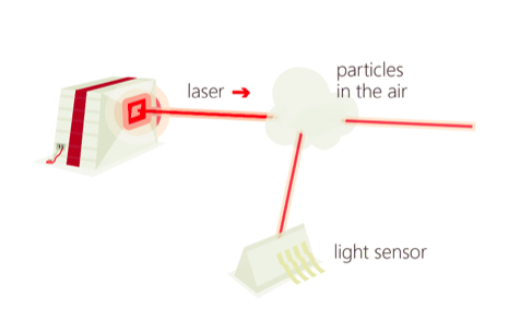 Laser particle counter diagram explanation