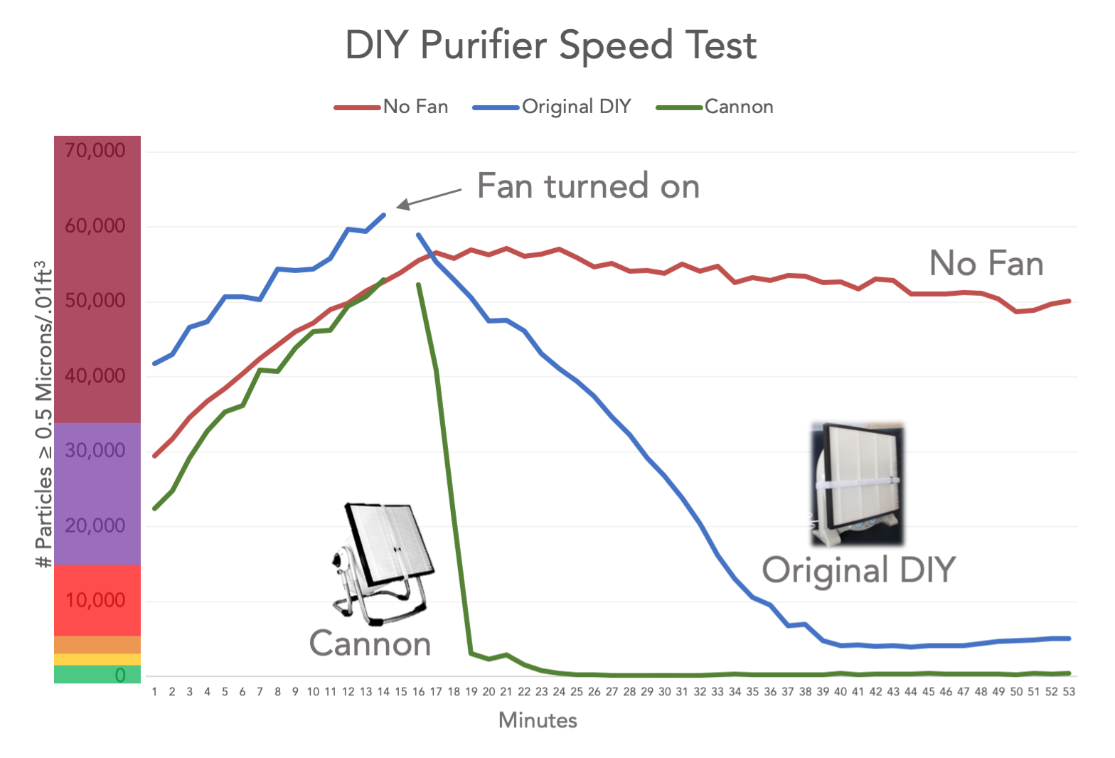 DIY Filter Air Purifier Speed Test