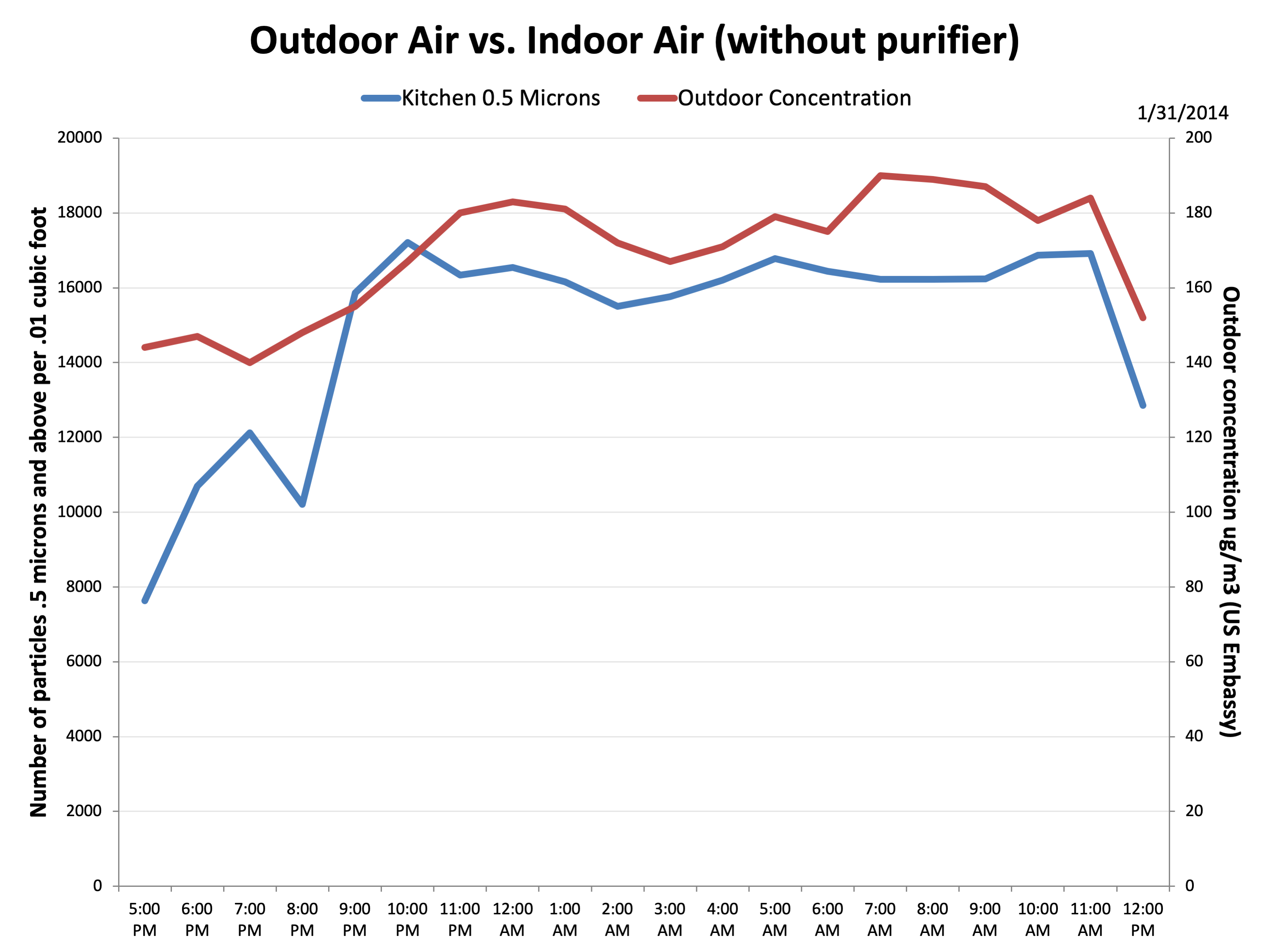 Indoor Air Pollution PM2.5 Versus Outdoors