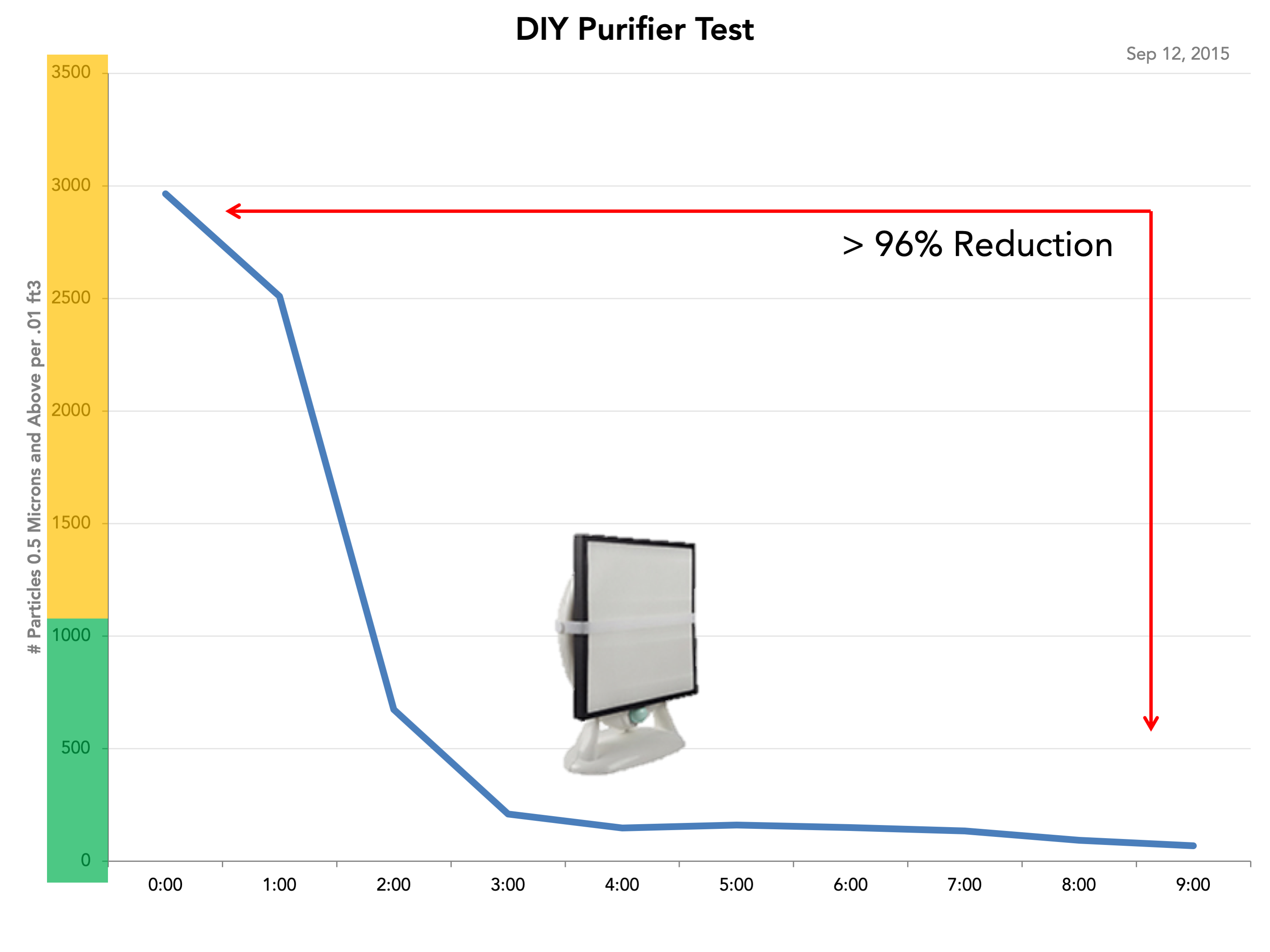 DIY Purifier Test Mongolia PM2.5 Dylos