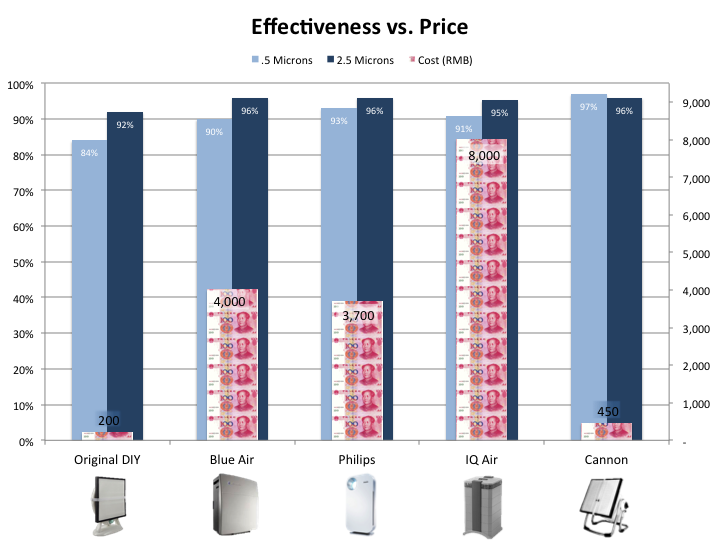 effectivenessvsprice