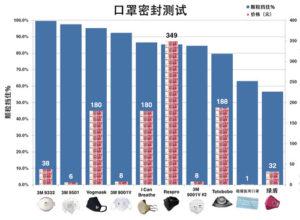 mask-price-vs-effecticeness-cn