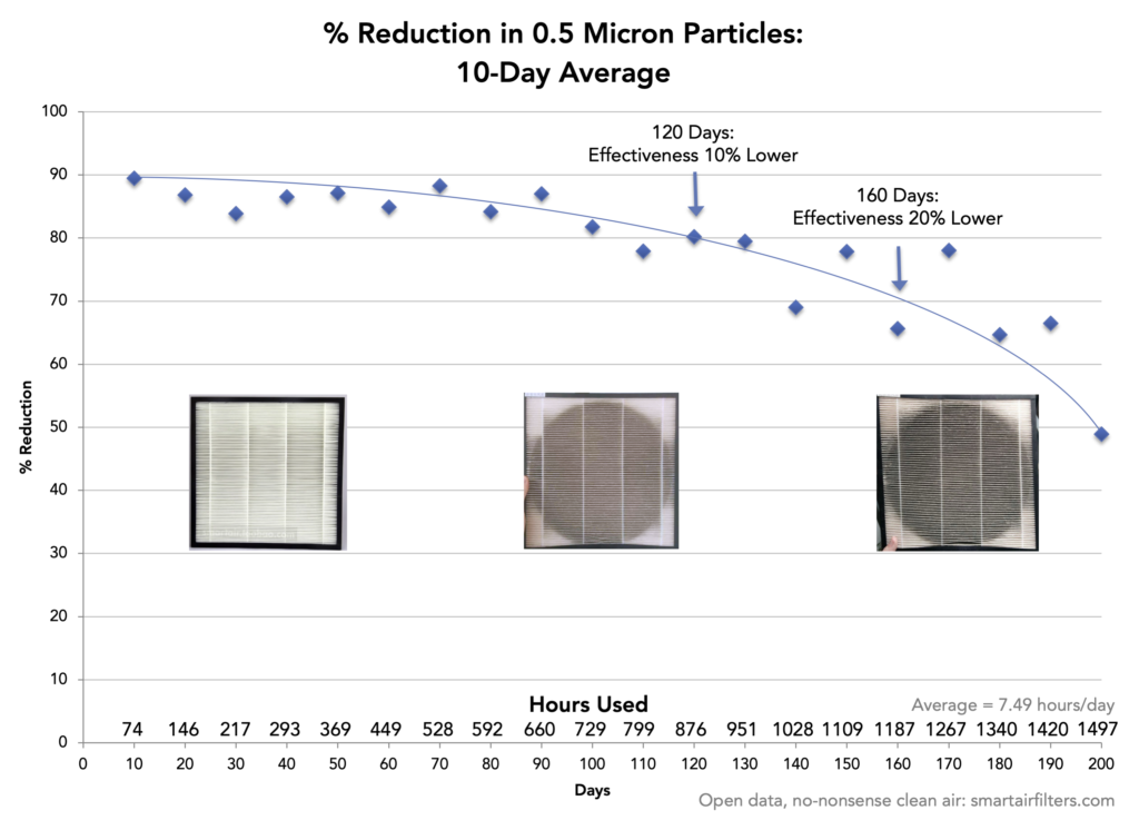 Using an air quality monitor to test a HEPA filter's longevity