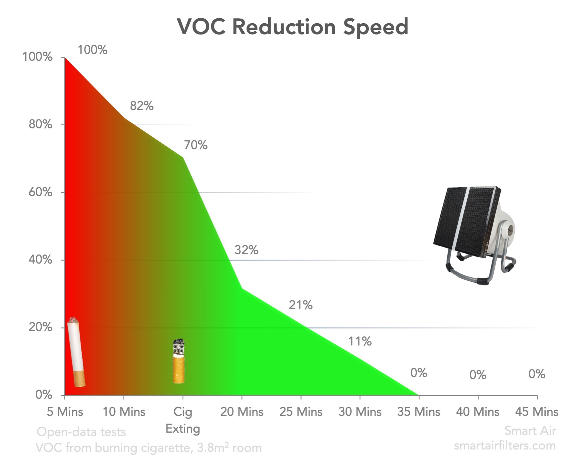 Carbon VOC Reduction Speed