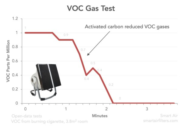 Activated carbon removes VOC gases