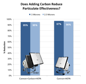 DIY Air purifier test carbon filter HEPA