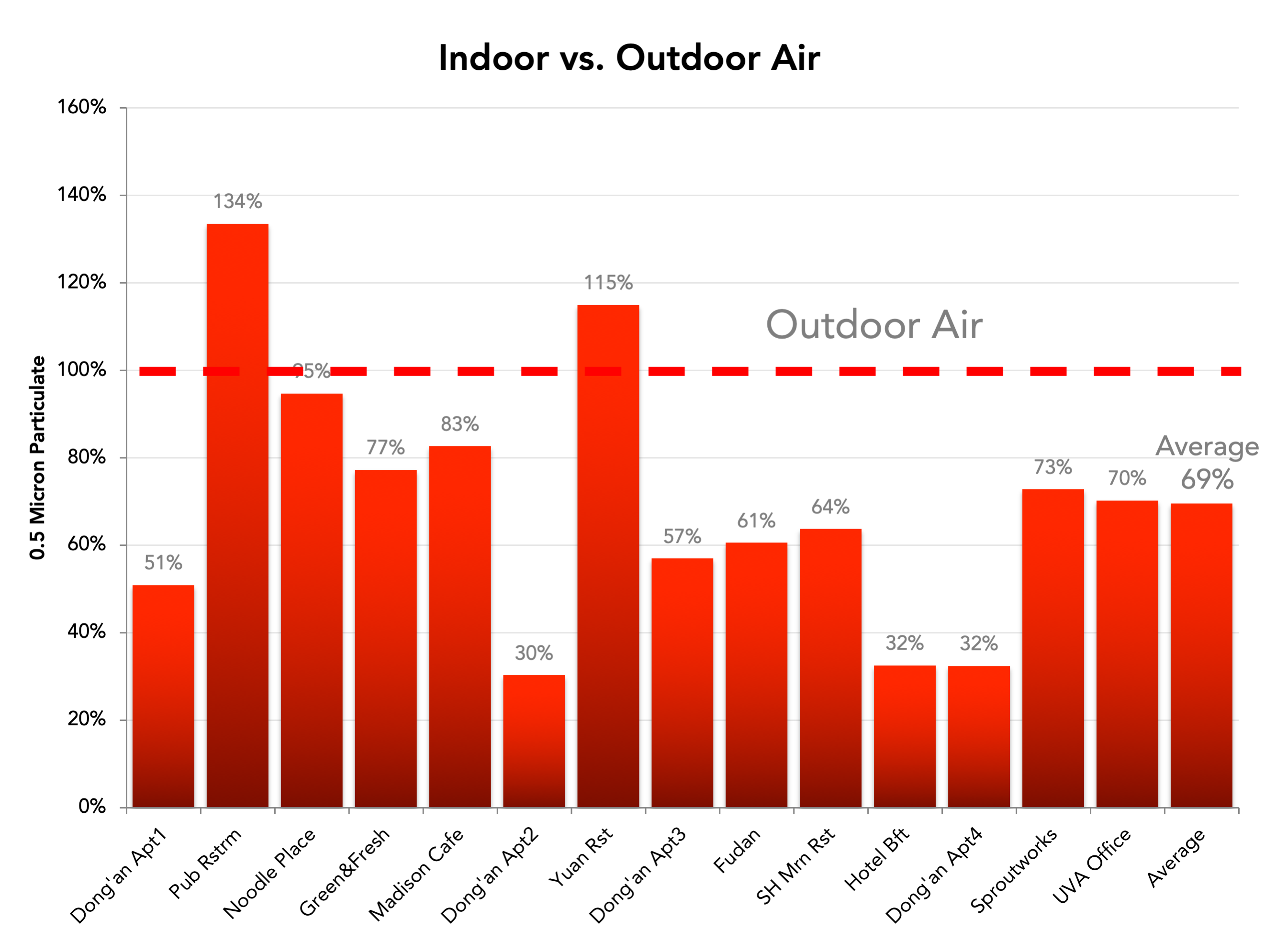 Shanghai Indoor Outdoor Air Quality Test Particulate