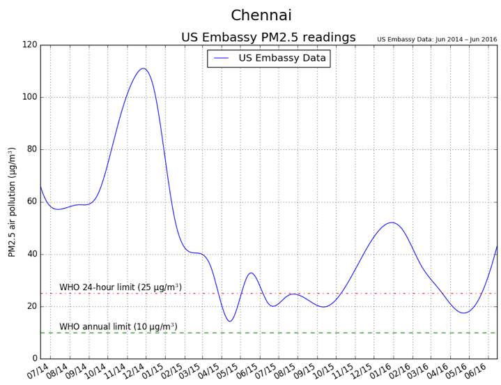 Chennai US Department of State
