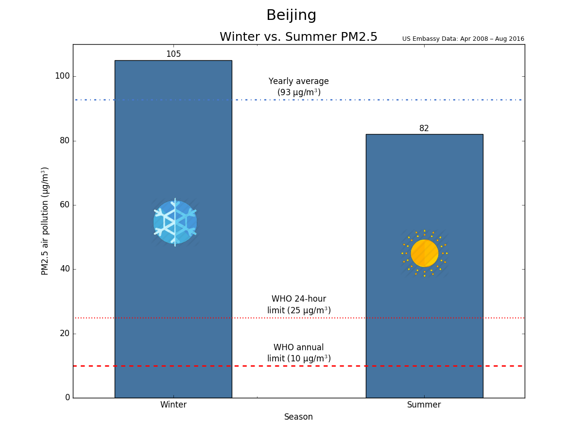Beijing summer-winter