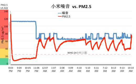 杂音VSPM 2.5