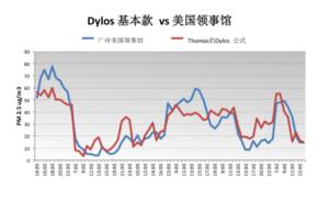 1-micron-dylos-formula-vs-embassy-cn