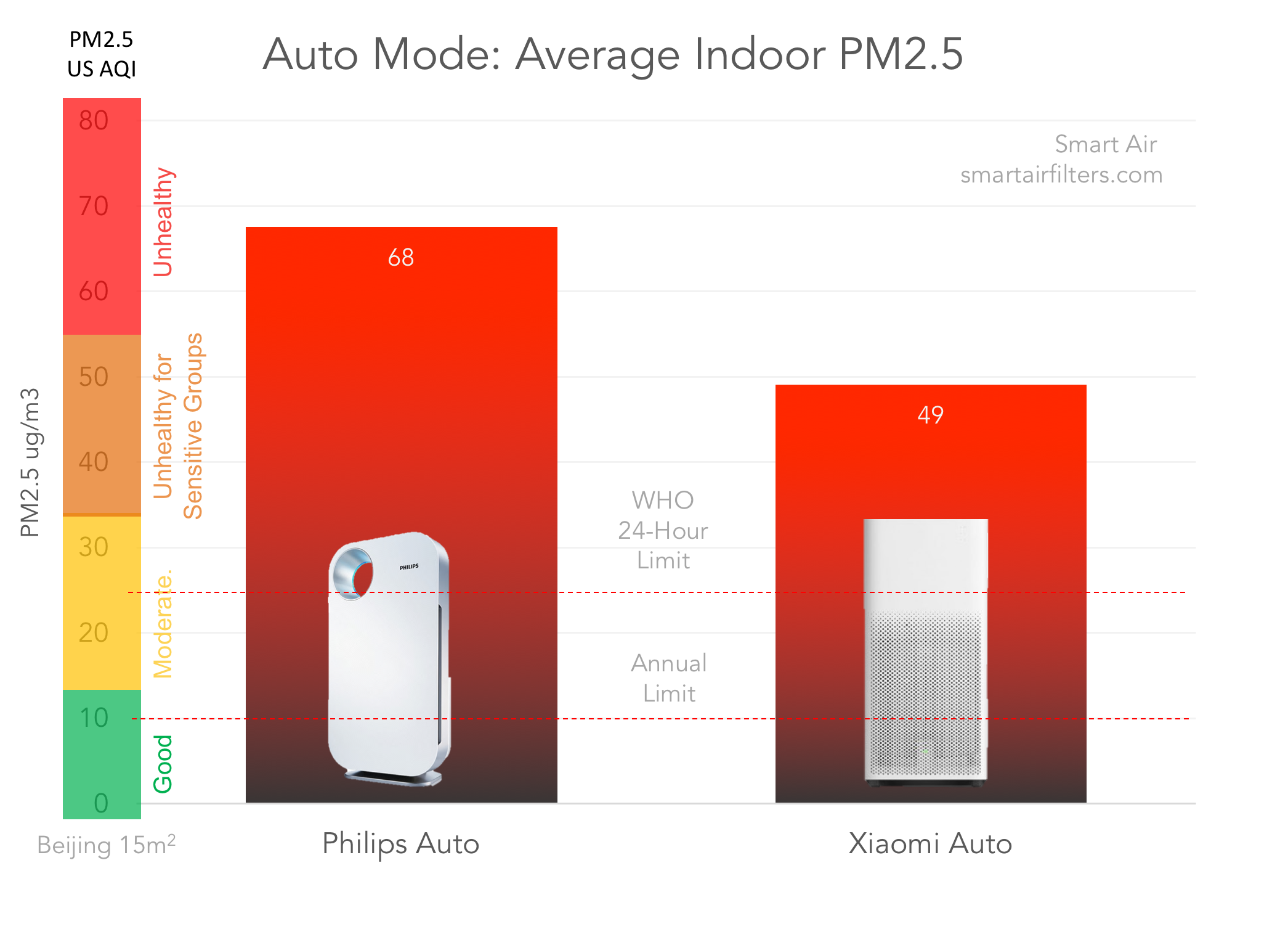 Philips Xiaomi Purifier Auto Mode Data Test Review