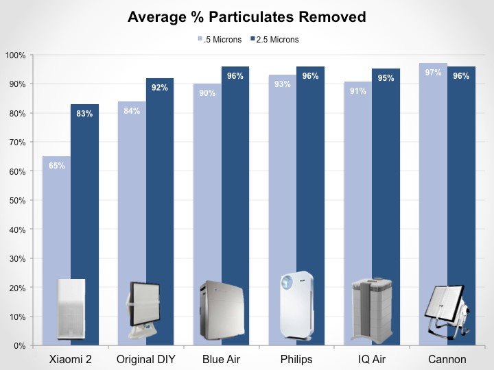 Average % of particulates removed