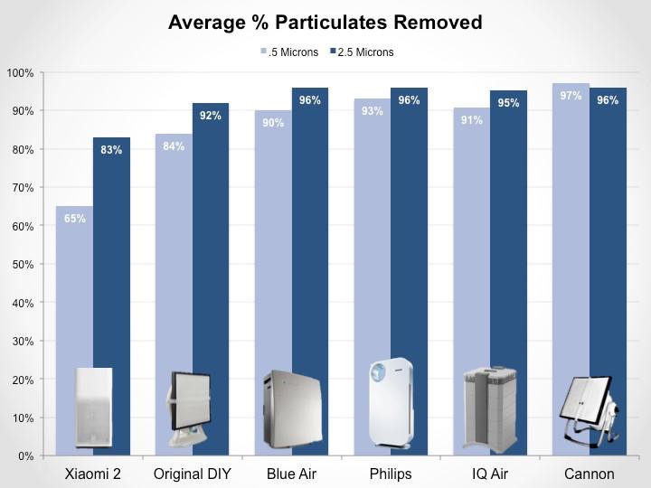 Đánh giá phần trăm trung bình của các hạt được loại bỏ bởi Máy lọc không khí Xiaomi Mi 2