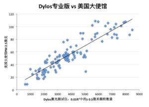dylos-pro-vs-us-embassy-cn