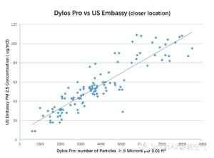 dylos-pro-vs-us-embassy-closer-en