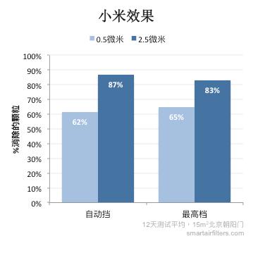 Xiaomi effectiveness