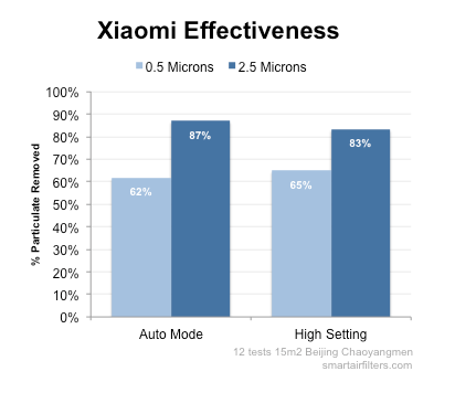 Xiaomi 2 air purifier auto mode leaves air unsafe for 86% of