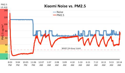 Máy lọc không khí Xiaomi Mi 2 tiếng ồn so với ô nhiễm PM 2.5