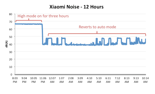 Xiaomi Mi Air purifier noise