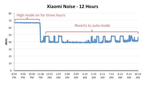 Máy lọc không khí Xiaomi Mi tiếng ồn
