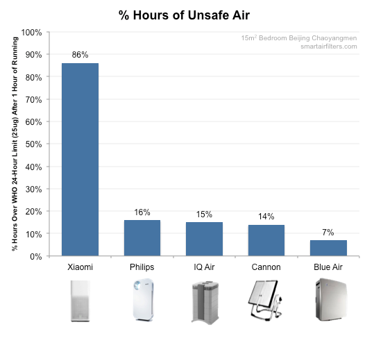 % of unsafe hours