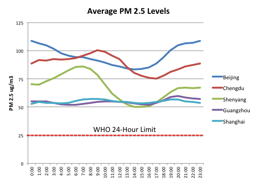 Average PM 2.5