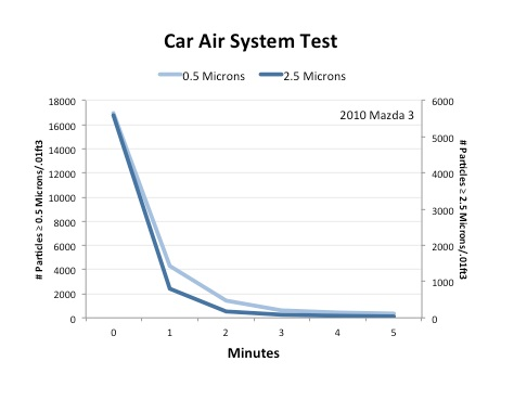 Car air filter test air purifier HEPA