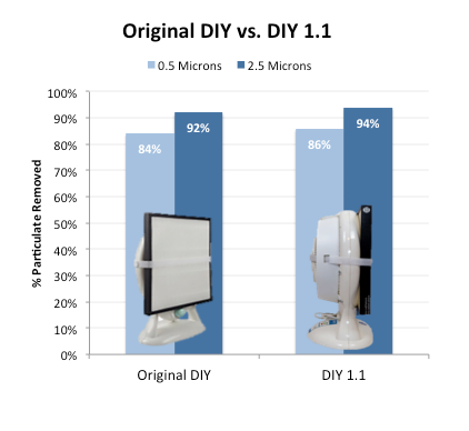 Original DIY vs DIY 1.1 Purifier Test Data