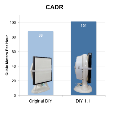 Original DIY vs DIY 1.1 Purifier Test CADR