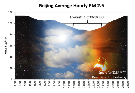 Beijing Average Hourly PM2.5 Time of Day