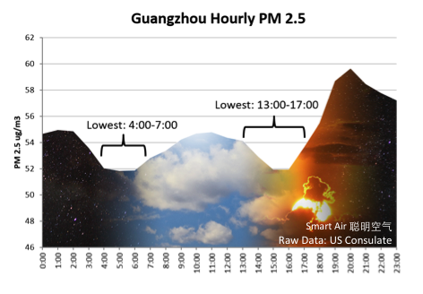 Guangzhou Hourly PM 2.5