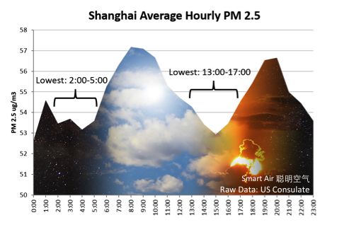 Shanghai Average Hourly PM 2.5