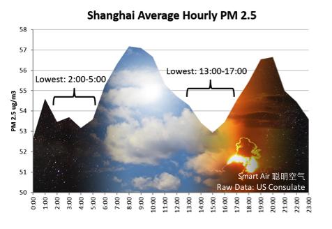 Shanghai Average Hourly PM 2.5