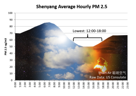 Shenyang Average Hourly PM2.5 Time of Day