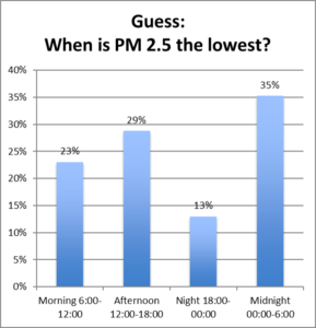 when is PM2.5 the lowest