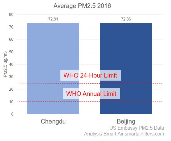 Chengdu Averages About Three Times The 24 Hour Limit Of 25 Micrograms Bad Days Can Easily Go To 10 That Level