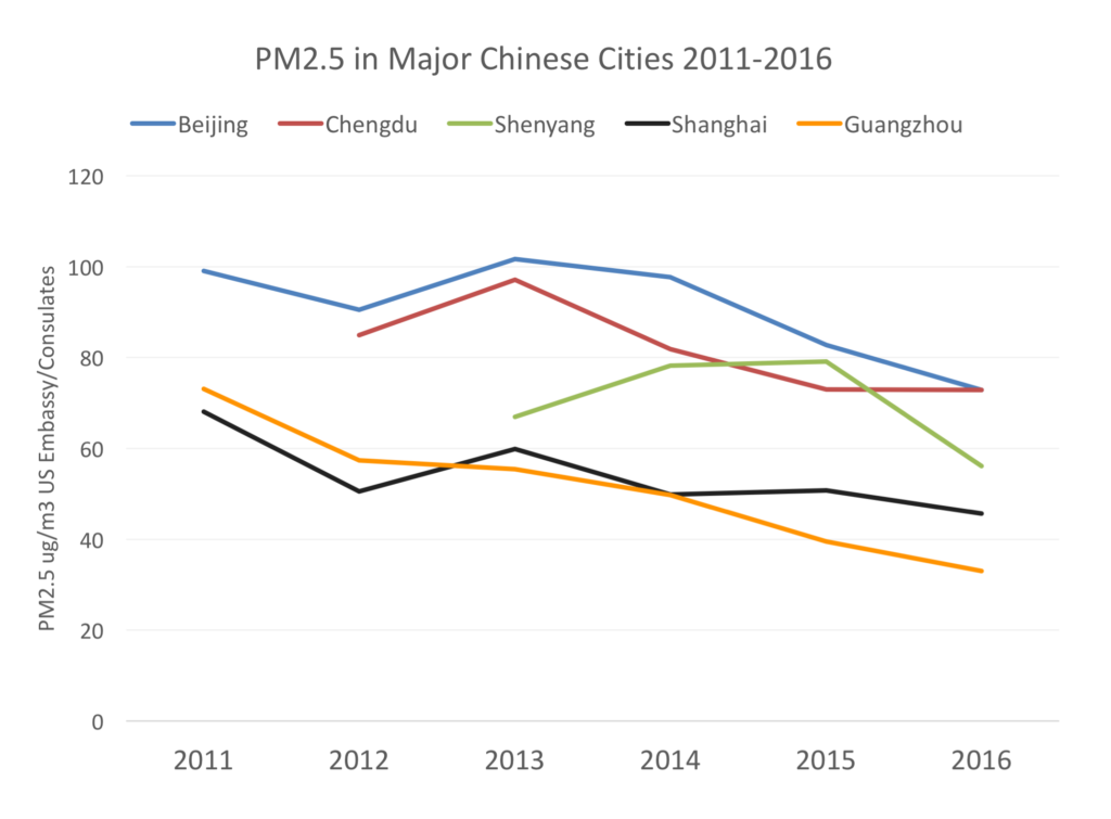 Did China's Air Improve in 2016?
