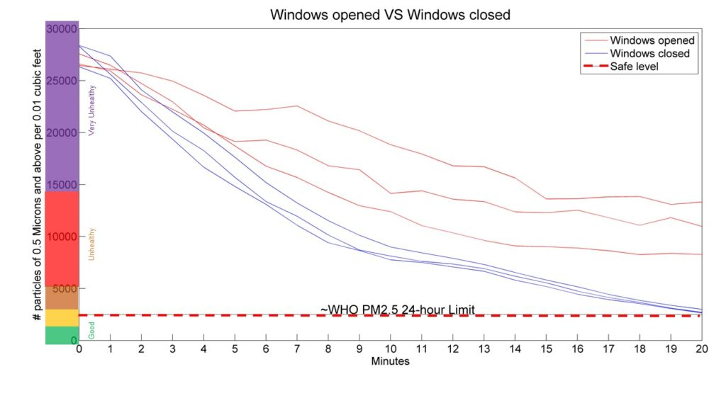 Air purifier window open vs. window closed