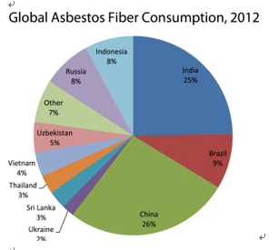 Global consumption of asbestos worldwide - China biggest consumer of asbestos