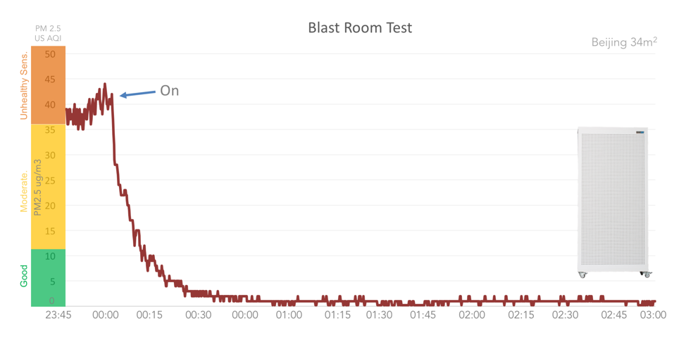 Blast Room test Beijing office
