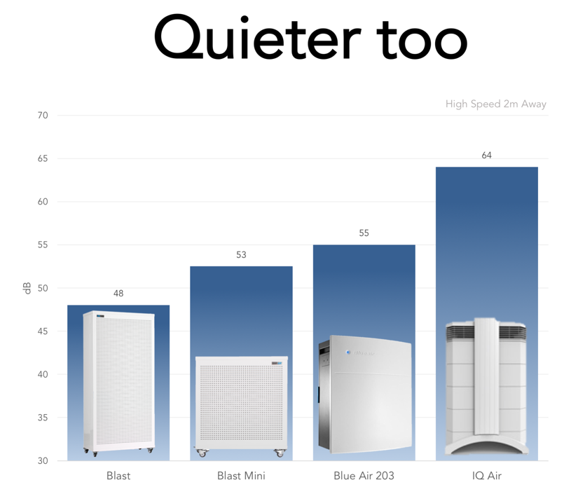 Blast and Blast Mini Quieter than Blue Air IQ Air